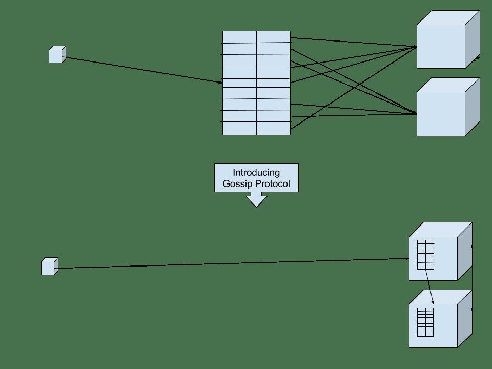 Patrones cloud: protocolos gossip